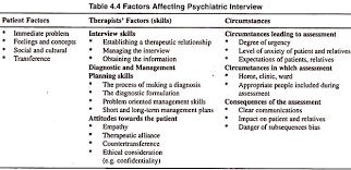 psychiatric interview meaning goals and factors essay psychology factors affecting psychiatric interview