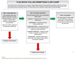 Flsa Exemptions Update Commission Salespeople Executives