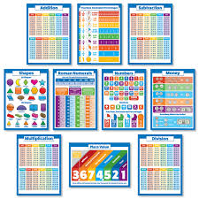 Division Chart To 12 Details About 10 Laminated Educational Math Posters For Kids Multiplication Chart Division