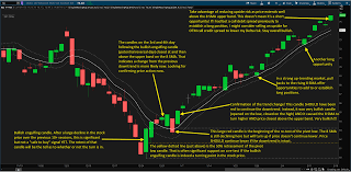 Xli Chart Charts The Options Portfolio