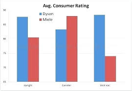 Vacuum Comparison Chart Miele Vacuum Comparison Abaan Co
