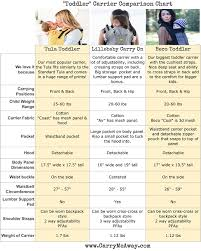 Baby Wrap Comparison Chart Toddler Buckle Carrier Comparison Chart Tula Vs Lillebaby