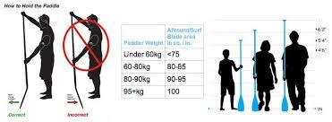 Paddle Board Size Chart Buying A Sup Board Sup Info Balmoral Paddlesurf