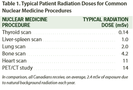 Patient Radiation Exposure In Nuclear Medicine Imaging