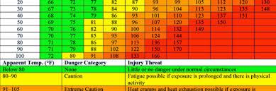 Heat Exposure Chart Heat Stress The Preventable Illness The Train Trac
