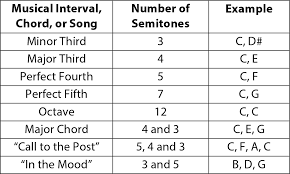 Drum Tuning Notes Chart Get The Sound You Want From Your Drums Part 2 Drumset