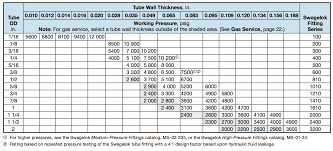 Steel Tubing Dimensions Chart The Hyper Lab Tube Fitting Guide Hydrogen Properties For