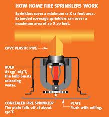how sprinklers work fire sprinkler initiative highlighting a concealed fire sprinkler