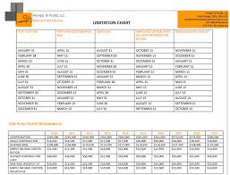 Retirement Plan Flow Chart Types Comparison Limits Irs