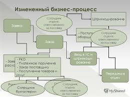 Презентация на тему Дипломная работа Автоматизация процесса  6 Измененный