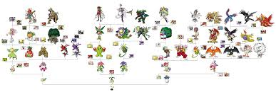 Digimon World 1 Digivolve Chart 11 Unusual Digimon Frontier Evolution Chart