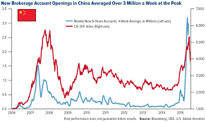 Chinese Stock Market Today Chart Chinas Market Correction In Three Easy Charts U S Global