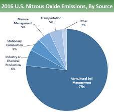 Nitrous Oxide Chart Pie Chart Of U S Nitrous Oxide Emissions By Source 77 Is