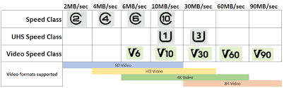Sd Card Classes Chart How To Buy An Sd Card For Your Digital Camera Discoverskills