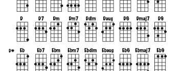 Soprano Ukulele Chord Chart Pdf Soprano Uke Chord Chart Accomplice Music