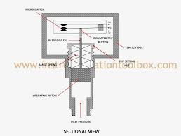 hydraulic pressure switch wiring diagram hydraulic how a pressure switch works learning instrumentation and control on hydraulic pressure switch wiring diagram