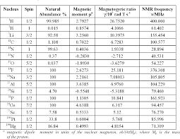 Table 1 From Nuclear Magnetic Resonance Nmr Spectroscopy