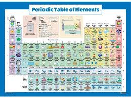 Periodic Table Of Elements Poster For Kids Laminated 2018 Science Chemistry Chart For Classroom 18 X 24