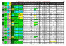 User Blog Warcommanderfreak Exclusive Stats War Commander