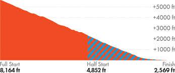 Tucson Elevation Chart Revel Mt Lemmon