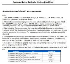 Schedule 30 Pipe Sch 30 Pipe Carbon Steel Schedule 30