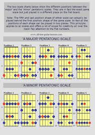 Pentatonic Scale Guitar Chart 19 Learn The Minor U Major Pentatonic Guitar Scales With
