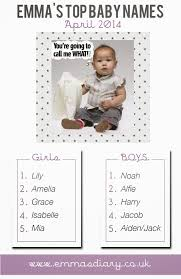 Baby Name Chart 2014 Top Five Baby Names For April 2014