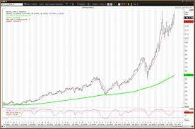 How to Trade Apple (AAPL) in the First ...