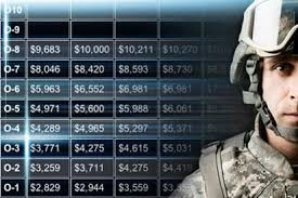 Navy Enlisted Pay Chart 2019 Military Pay Charts Military Com