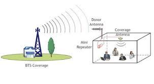 Home » tips internet » cara memperkuat sinyal 4g telkomsel, tri, xl, indosat dengan aplikasi. Repeater Penguat Sinyal Yang Kerap Bikin Kesal