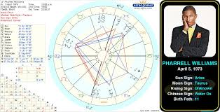 Venus Williams Birth Chart Pin By Astroconnects On Famous Aries Famous Aries