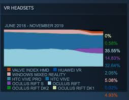 Steam Hardware Survey Results For November Vrgear Com