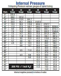 Spiral Pipe Pressure Charts Sheet Metal Connectors Inc