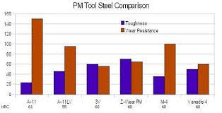 Tool Steel Hardness Chart Tool Steel Alloy Steel And Pm Steels Eastern Tool Steel