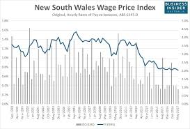 Reserve Pay Chart 2017 If Youre Hoping For A Pay Rise In Australia This Chart Is