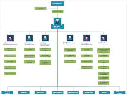 Organisational Structure Chart In Word Organizational Structure Flow Charts