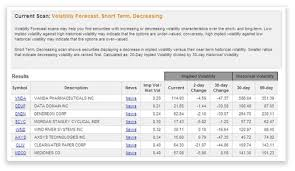 Historical Options Charts Volatility Finder