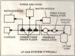 slide valve diagram wiring diagram for car engine 2005 mazda 3 power steering wiring diagram also rv propane additionally flowexpo additionally partsdetails besides anti