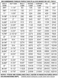 Bolt Torque Vs Tension Chart Torque Wrench Bolt Tension Chart Hobbiesxstyle