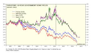 Eurozone 10 Year Government Bond Yields Dr Eds Blog