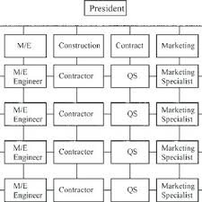 Matrix Organization Structure Of A Typical Chinese