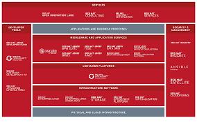 Red Hat Organization Chart Redhat Tcc November 2019 Serviço Personalizado