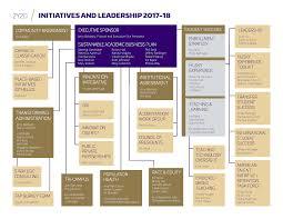Uw Medicine Org Chart Organizational Chart Uw Strategic Planning