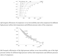 entropy free full text parametric ysis of a two shaft aeroderivate gas turbine of 11 86 mw html