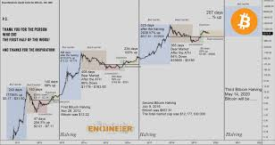 For price history since bitcoin was first traded on exchanges in 2010, click here. Bitcoin Halving 2020 Btc Mining Block Reward Chart History Master The Crypto