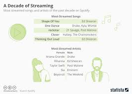 Out Loud Charts Chart A Decade Of Streaming Statista