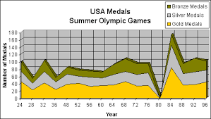 Olympic Medal Chart Charts And Table Of Olympic Medals Us Vs Ussr