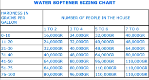 how to size a water softener. Delighful Size Note Well Water Sizing In How To Size A Water Softener Aplus