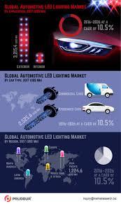 Bn Led Lights Pvt Ltd 2021 Us 22 3 Bn Global Automotive Led Lighting Market Is