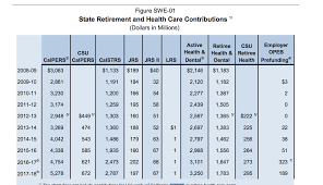 Calpers Retirement Chart 2 At 55 A Sad Day For Truth Telling In Sacramento David Crane Medium